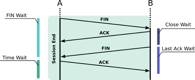 Close TCP sessions simply with FIN