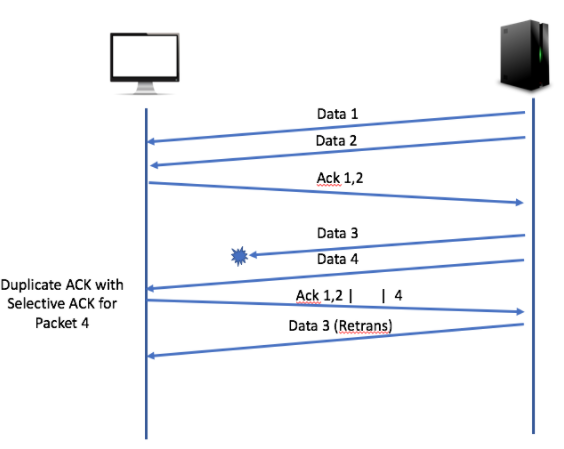 network packet loss - duplicate acknowledgements