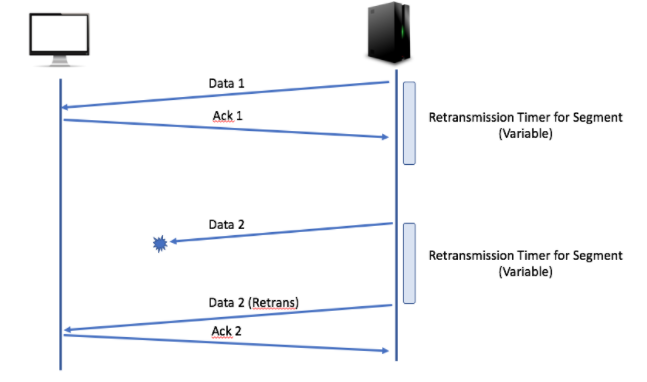 network packet loss - transmission diagram