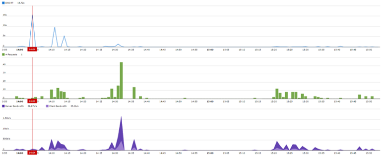 troubleshooting DNS performance globally with SkyLIGHT PVX DNS performance dashboard