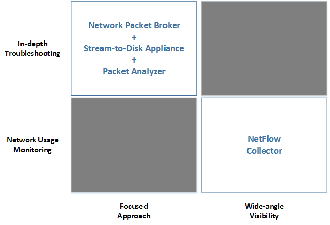 NetFlow vs Packet Analysis