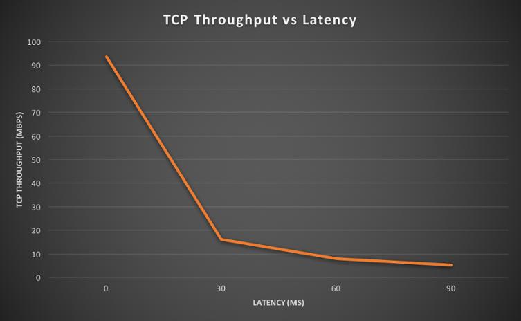 Measuring network performance: TCP throughput versus latency