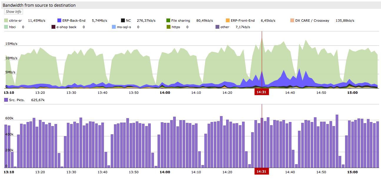 Usage monitoring performance