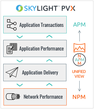 network and application performance monitoring in one solution