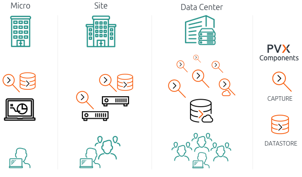 network and application monitoring with a range of deployment options