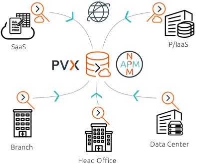 network and application monitoring into a single unified solution