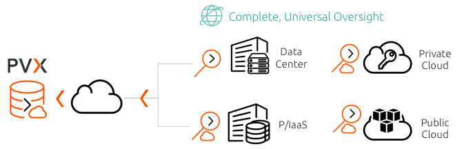universal data center coverage including clouds, PaaS, and IaaS