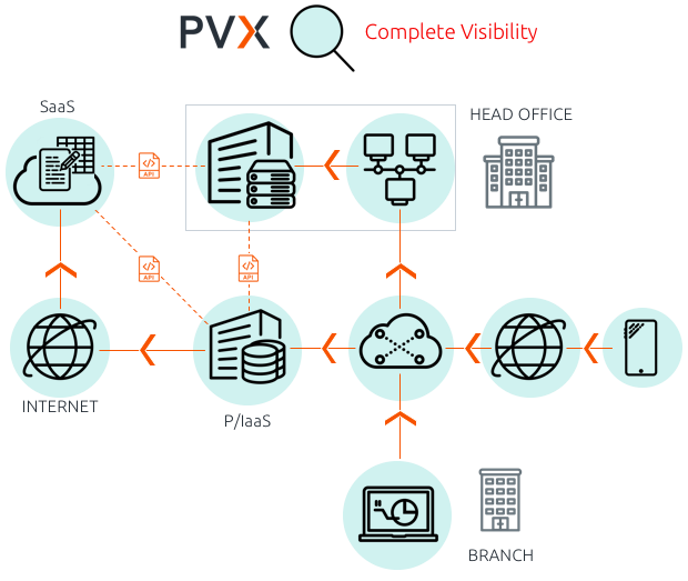 Complete visibility in performance management