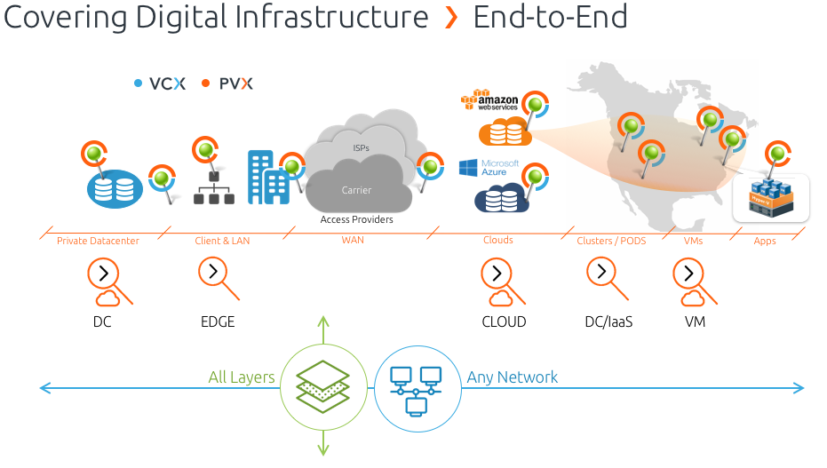 Covering digital infrastructure end-to-end