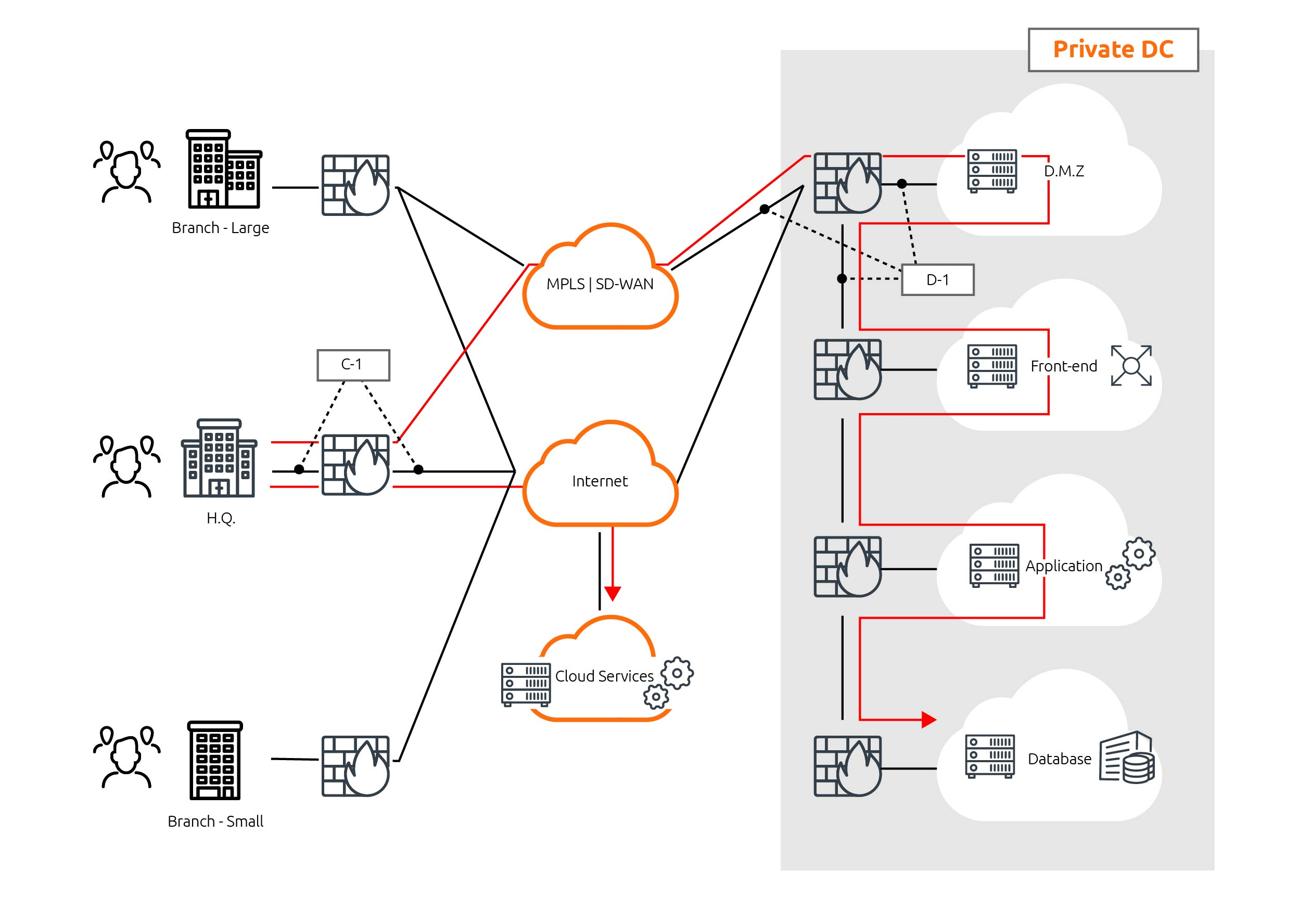 Maintaining Application Health in Hybrid Environments Figure 1 | Accedian